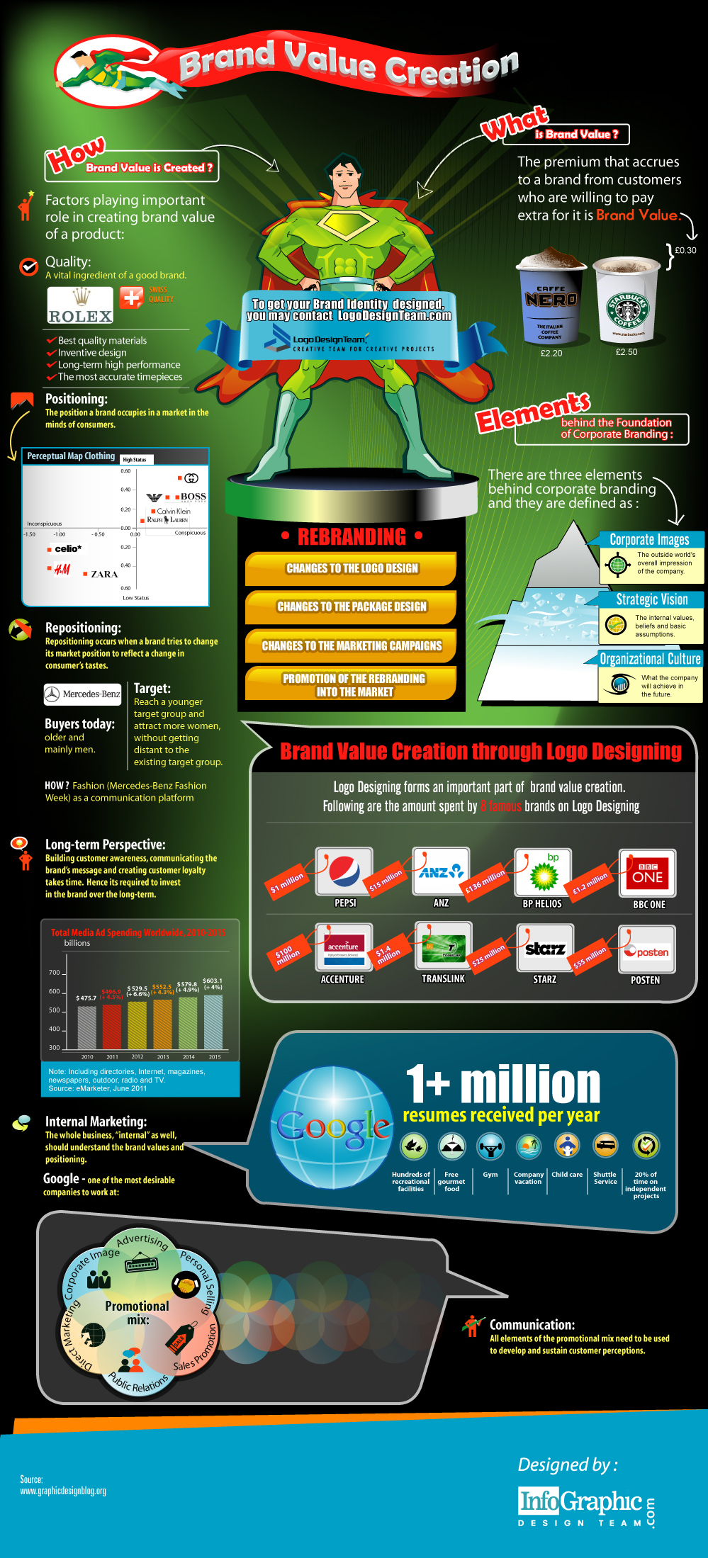 Brand Awareness Infographic