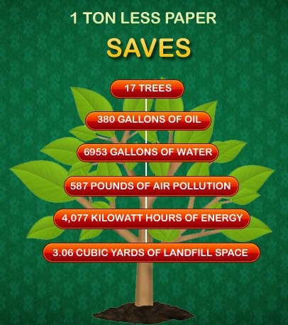 One Ton Less Paper Saves Trees