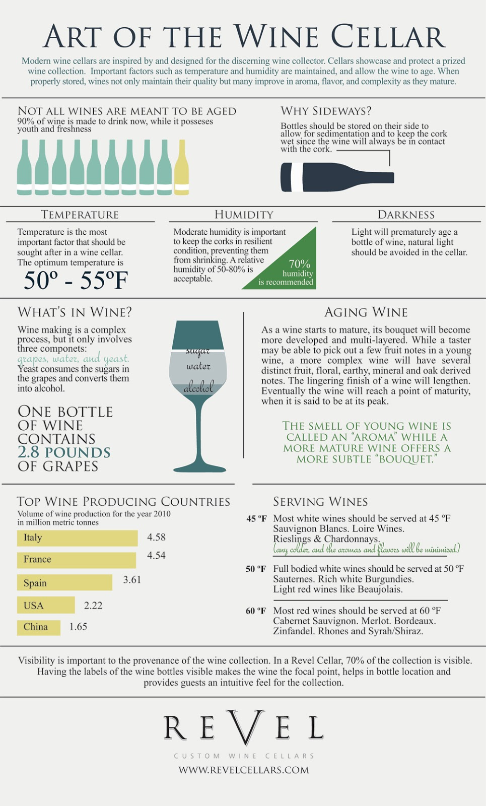 Wine Cellar Infographic  sc 1 st  Cogniview & No More Whining About Your Wine Cellar Management - Cogniview ...