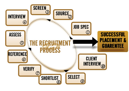 Recruitment Process Chart