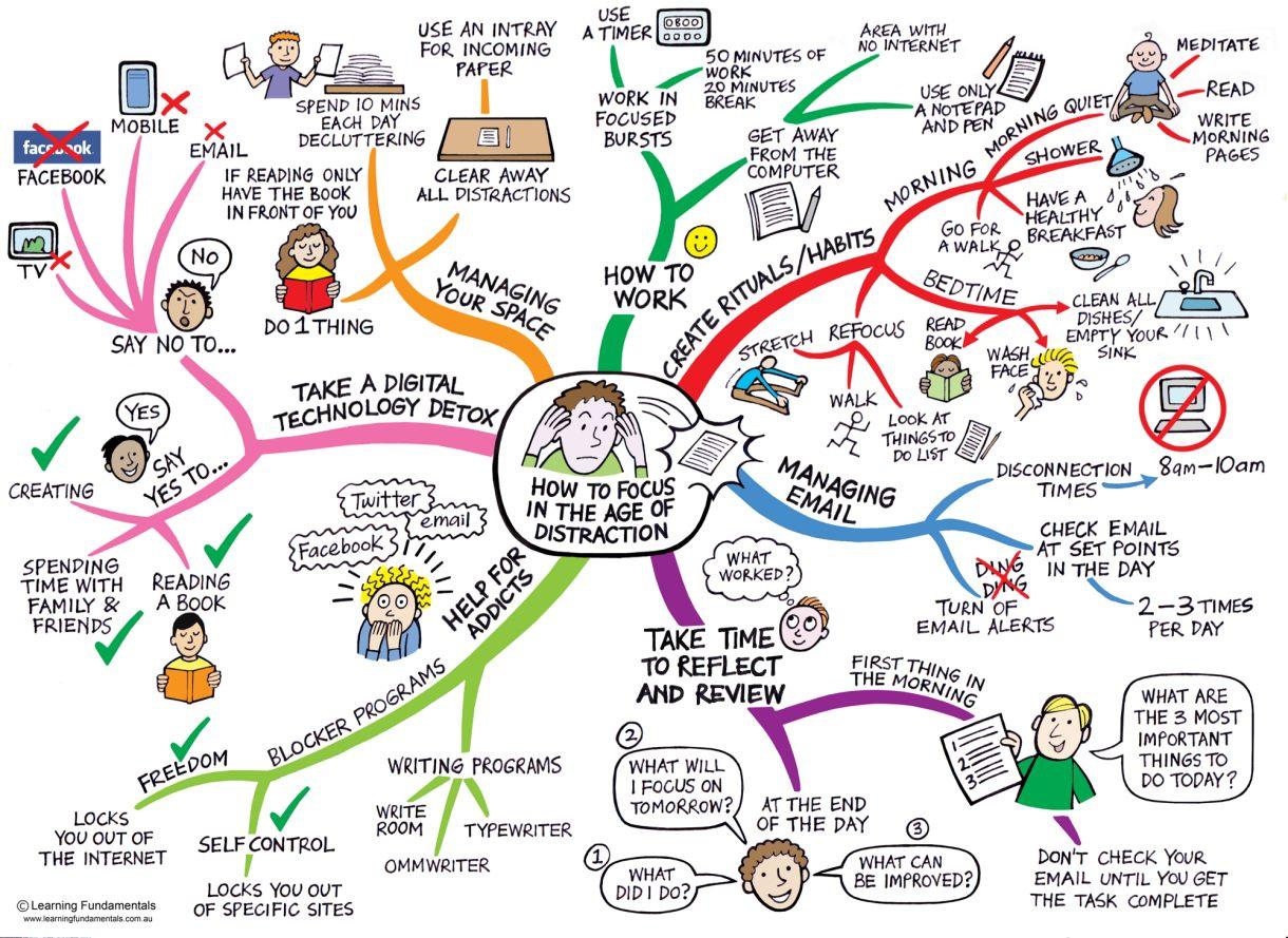 Focus Mindmap