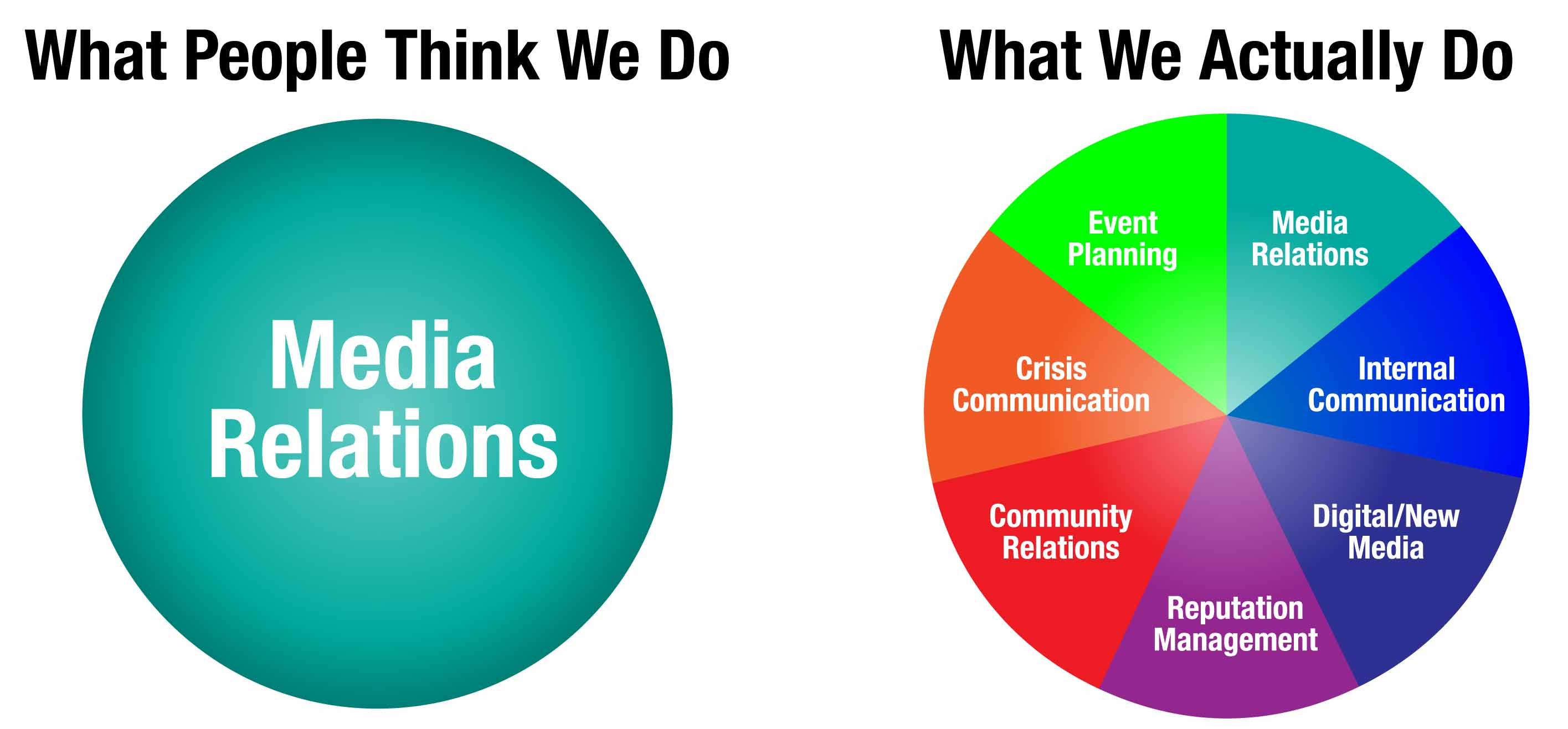 Public Relations - Perception vs Reality Infographic