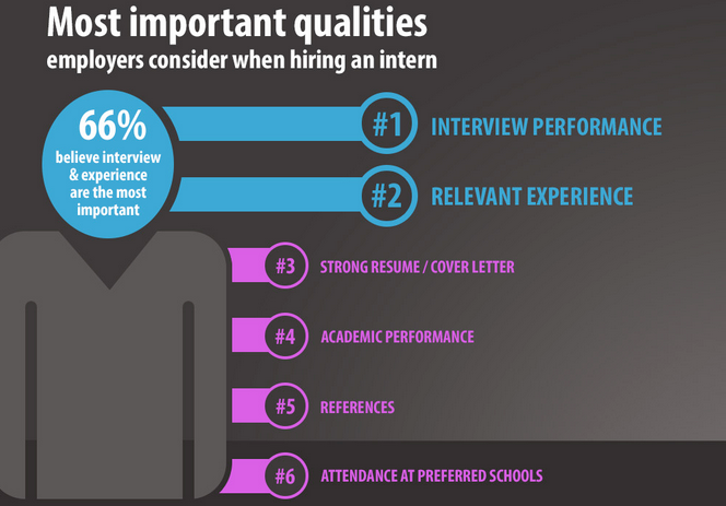 Most Important Qualities Employers Consider When Hiring An Intern