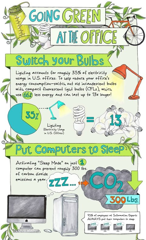 Going Green in the Office Infographic