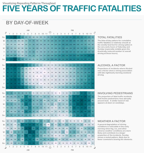 Five Years of Traffic Fatalities Chart