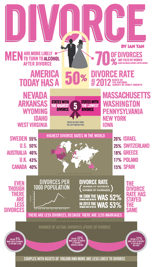 Breaking Up Is Hard To Do Divorce Settlements Made Easier With. Divorce Infographic. Worksheet. Property Division Worksheet Excel At Clickcart.co